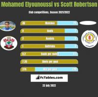 Mohamed Elyounoussi vs Scott Robertson h2h player stats