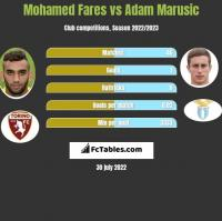 Mohamed Fares vs Adam Marusic h2h player stats