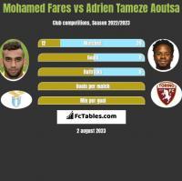 Mohamed Fares vs Adrien Tameze Aoutsa h2h player stats