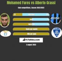 Mohamed Fares vs Alberto Grassi h2h player stats