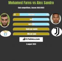Mohamed Fares vs Alex Sandro h2h player stats
