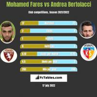Mohamed Fares vs Andrea Bertolacci h2h player stats