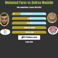 Mohamed Fares vs Andrea Masiello h2h player stats