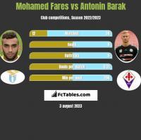 Mohamed Fares vs Antonin Barak h2h player stats