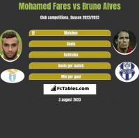 Mohamed Fares vs Bruno Alves h2h player stats