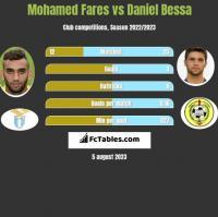 Mohamed Fares vs Daniel Bessa h2h player stats