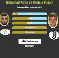 Mohamed Fares vs Daniele Rugani h2h player stats