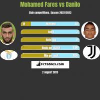 Mohamed Fares vs Danilo h2h player stats