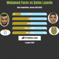 Mohamed Fares vs Darko Lazovic h2h player stats