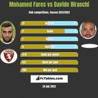 Mohamed Fares vs Davide Biraschi h2h player stats
