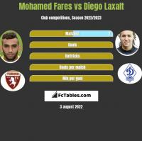 Mohamed Fares vs Diego Laxalt h2h player stats