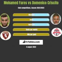 Mohamed Fares vs Domenico Criscito h2h player stats