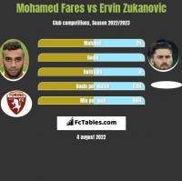 Mohamed Fares vs Ervin Zukanovic h2h player stats