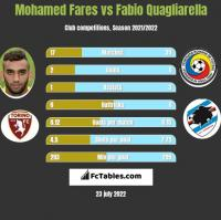 Mohamed Fares vs Fabio Quagliarella h2h player stats