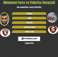 Mohamed Fares vs Federico Bonazzoli h2h player stats
