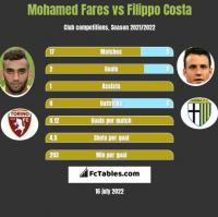 Mohamed Fares vs Filippo Costa h2h player stats
