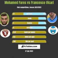 Mohamed Fares vs Francesco Vicari h2h player stats