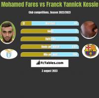Mohamed Fares vs Franck Yannick Kessie h2h player stats