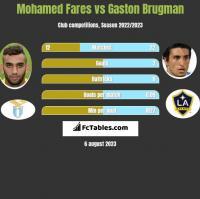 Mohamed Fares vs Gaston Brugman h2h player stats