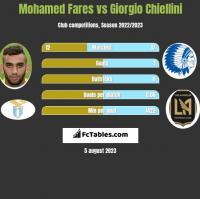 Mohamed Fares vs Giorgio Chiellini h2h player stats