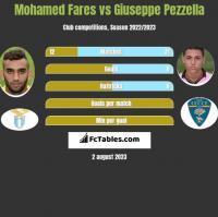Mohamed Fares vs Giuseppe Pezzella h2h player stats