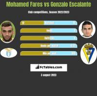 Mohamed Fares vs Gonzalo Escalante h2h player stats