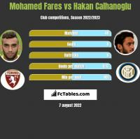 Mohamed Fares vs Hakan Calhanoglu h2h player stats