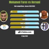 Mohamed Fares vs Hernani h2h player stats