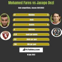 Mohamed Fares vs Jacopo Dezi h2h player stats