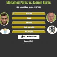 Mohamed Fares vs Jasmin Kurtic h2h player stats