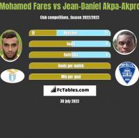 Mohamed Fares vs Jean-Daniel Akpa-Akpro h2h player stats