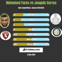 Mohamed Fares vs Joaquin Correa h2h player stats