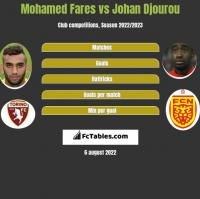 Mohamed Fares vs Johan Djourou h2h player stats