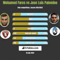 Mohamed Fares vs Jose Luis Palomino h2h player stats