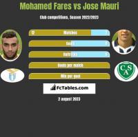 Mohamed Fares vs Jose Mauri h2h player stats