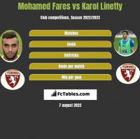 Mohamed Fares vs Karol Linetty h2h player stats