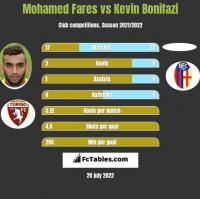 Mohamed Fares vs Kevin Bonifazi h2h player stats