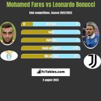 Mohamed Fares vs Leonardo Bonucci h2h player stats
