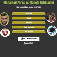 Mohamed Fares vs Manolo Gabbiadini h2h player stats