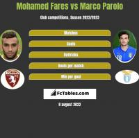 Mohamed Fares vs Marco Parolo h2h player stats