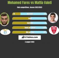Mohamed Fares vs Mattia Valoti h2h player stats