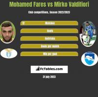 Mohamed Fares vs Mirko Valdifiori h2h player stats