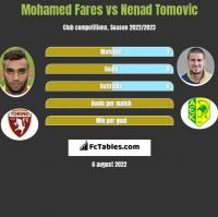 Mohamed Fares vs Nenad Tomovic h2h player stats