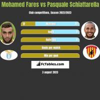 Mohamed Fares vs Pasquale Schiattarella h2h player stats