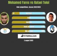 Mohamed Fares vs Rafael Toloi h2h player stats