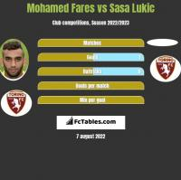 Mohamed Fares vs Sasa Lukic h2h player stats