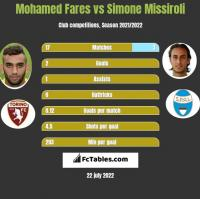 Mohamed Fares vs Simone Missiroli h2h player stats