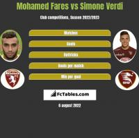 Mohamed Fares vs Simone Verdi h2h player stats
