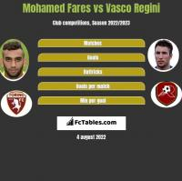 Mohamed Fares vs Vasco Regini h2h player stats
