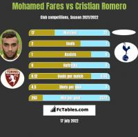 Mohamed Fares vs Cristian Romero h2h player stats